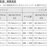 マツダCX-5のシフトワーク