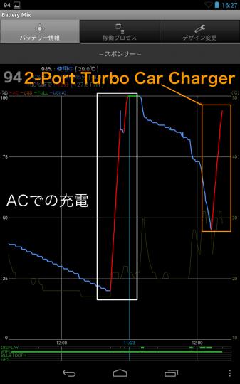 バッテリーミックスで見た、充電中の様子