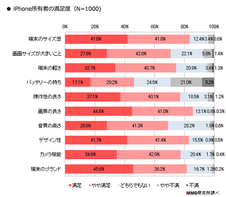 iPhone購入者の満足度が高いポイント
