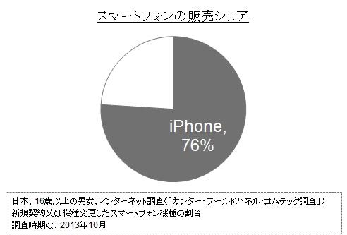 iPhoneの全体シェア