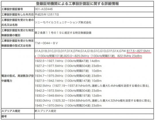TM-0044-BVの通過周波数