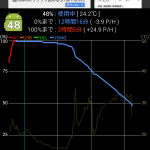 au Xperia Z1(SOL23)でのSTAMINAモードも逆効果?バッテリーの減りが早くなる
