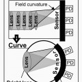 Curved-CMOS