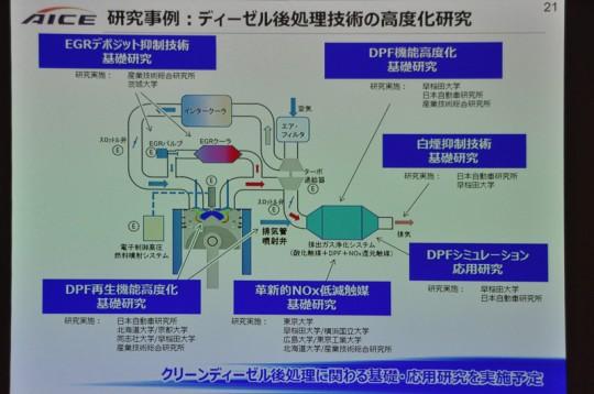 クリーンディーゼル後処理に関わる基礎・応用研究を実施予定