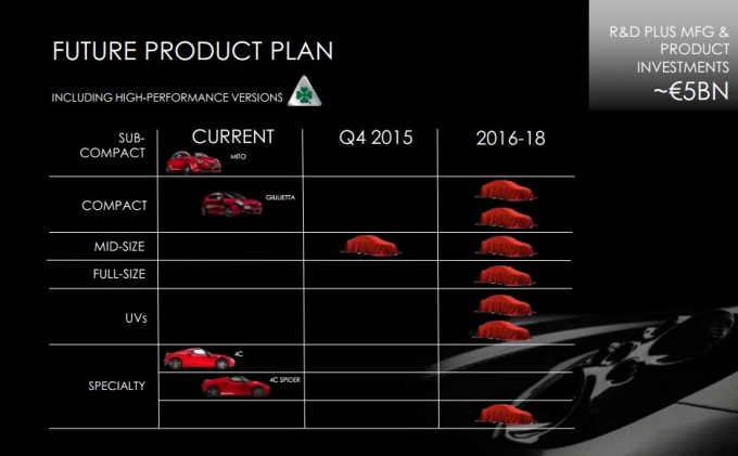 alfa-romeo-to-launch-eight-new-models-by-2018