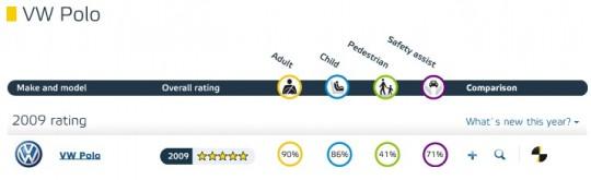 ユーロNCAP VW POLOの結果