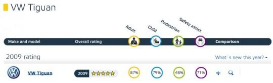 ユーロNCAP VW Tiguanの結果