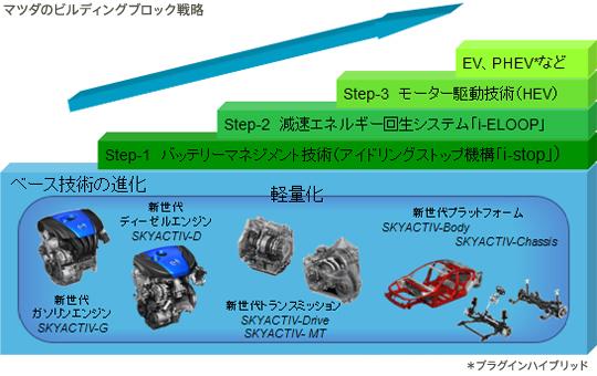 エンジンのビルディングブロック戦略
