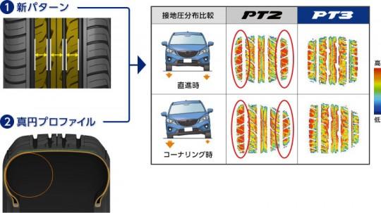 PT3は接地圧が均一に分散され、接地感が向上。