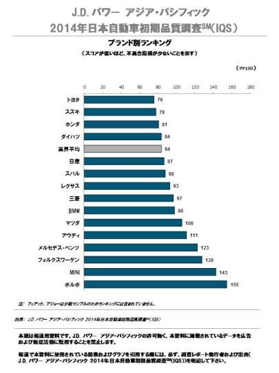 2014年日本自動車初期品質調査