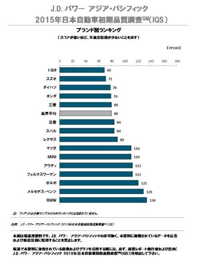 2015年日本自動車初期品質調査