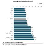 J.D. パワー、2015年日本自動車初期品質調査(IQS)の結果を発表。マツダは2年連続平均以下
