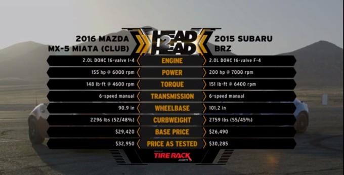 マツダMX-5とスバルBRZのスペック