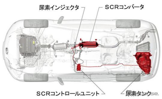 マツダ尿素SCR