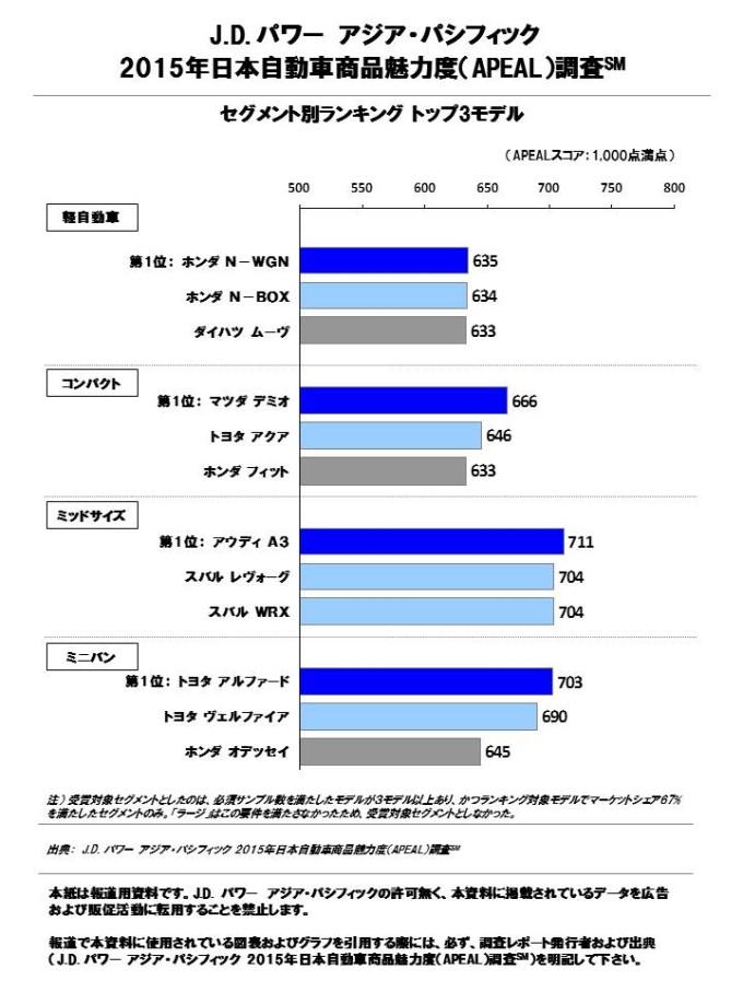 ブランド別ランキングではスバルが昨年に続き高評価