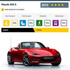 Roadster Sport / Mazda MX-5