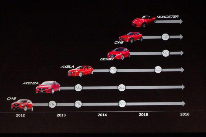 Mazda-AXELA-and-lineup
