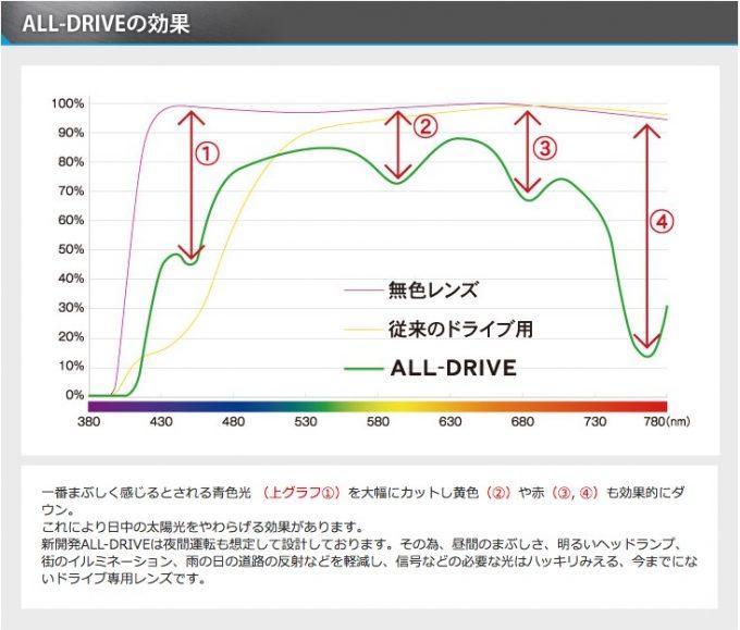 all-drive-spec