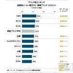 純正カーナビの評価でマツダは量販ブランドで下から2番目