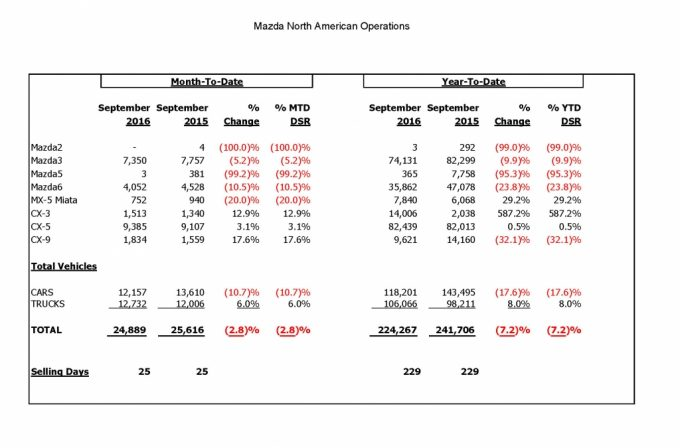 mazda-sales-results-september-2016