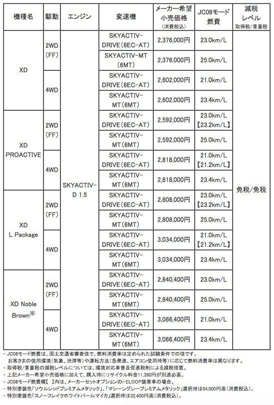 cx-3_price