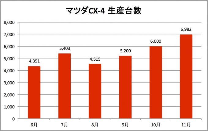 マツダCX-4の海外生産台数