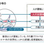 [雑感]マツダのコ・パイロットコンセプトはレクサスの「ドライバー異常時停車支援システム」のようなもの?