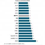 J.D. パワー、2017年日本自動車初期品質調査(IQS)の結果を発表