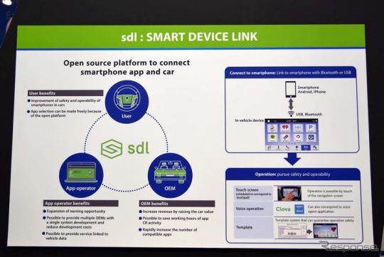 「sdl」はユーザーが使いたいアプリと車載器の橋渡しを行うのが役割