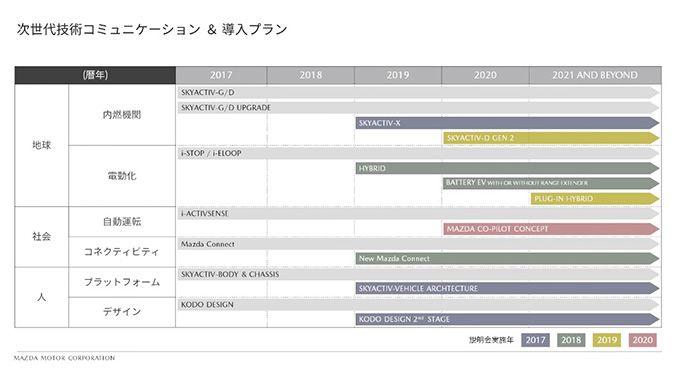 2019年版マツダ車のモデルチェンジ・スケジュール予想2