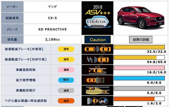 マツダCX-3、CX-5、CX-8がJNCAP最高ランク「ASV+++」を獲得!