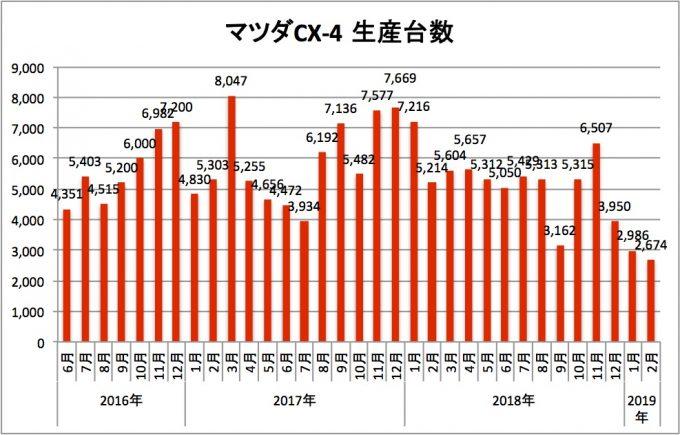 マツダCX-4、2019年2月の生産台数は2674台