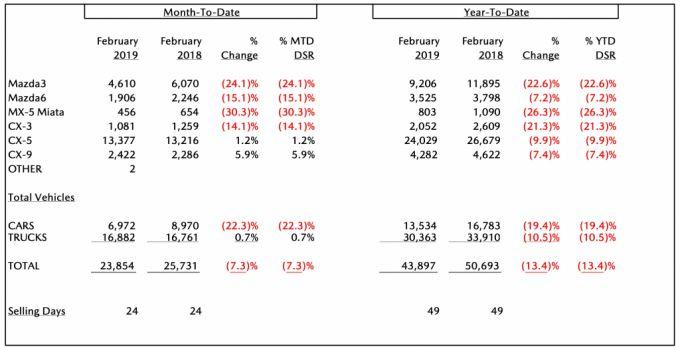 北米マツダ、2019年2月のセールスレポートを発表