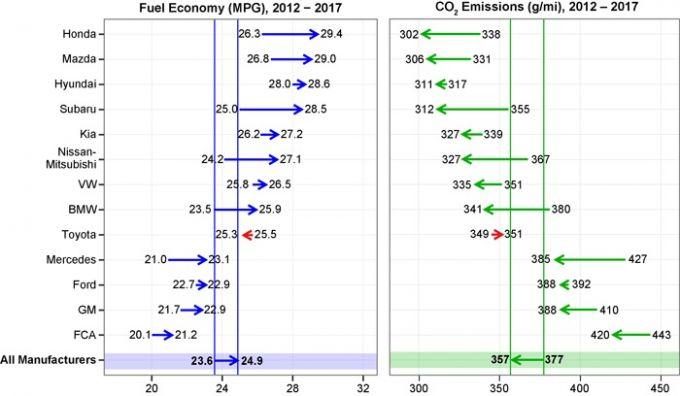 マツダ、EPAによる「企業平均燃費値」総合1位を逃す