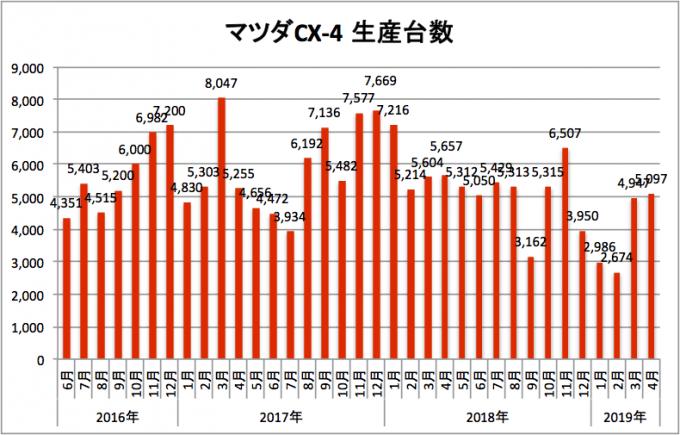 マツダCX-4、2019年4月の生産台数は5097台