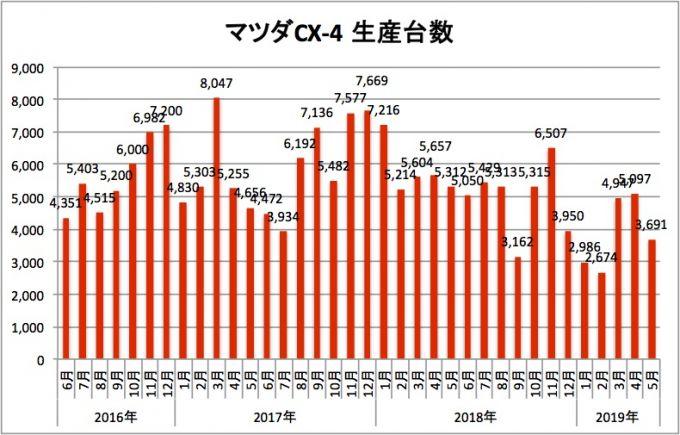 マツダCX-4、2019年5月の生産台数は3691台、前年比3割減