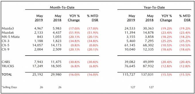 北米マツダ、2019年5月のセールスレポートを発表