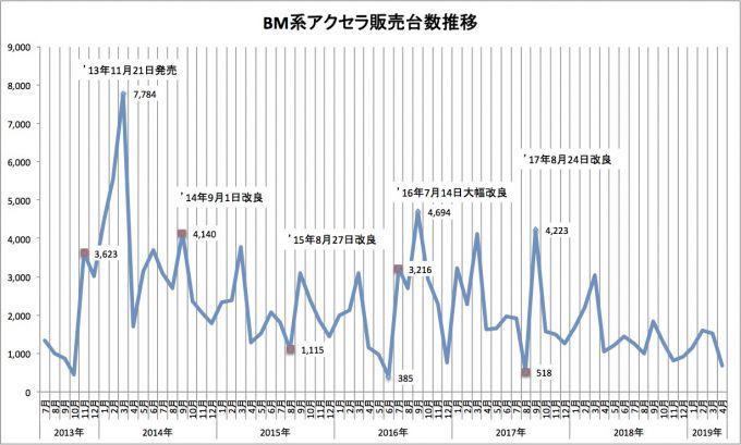 マツダBM系アクセラ5年半の販売台数推移