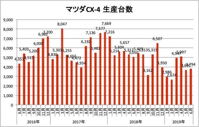 マツダCX-4、2019年6月の生産台数は3794台