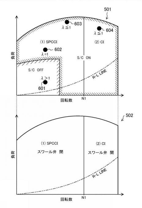 [特許]マツダ、エンジンの熱効率を向上させる特許を出願