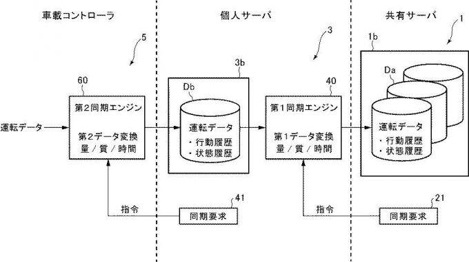特許:車両運転支援システムとコ・パイロット・コンセプト