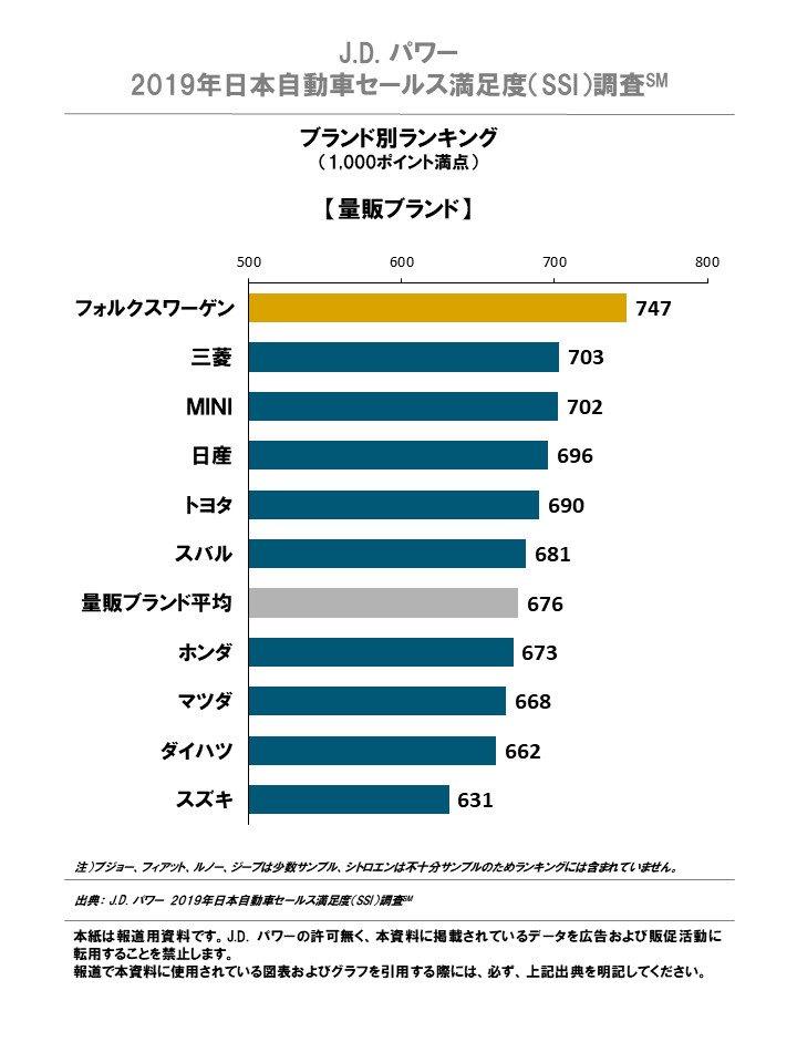 J.D. パワー、2019年日本自動車セールス満足度調査を発表