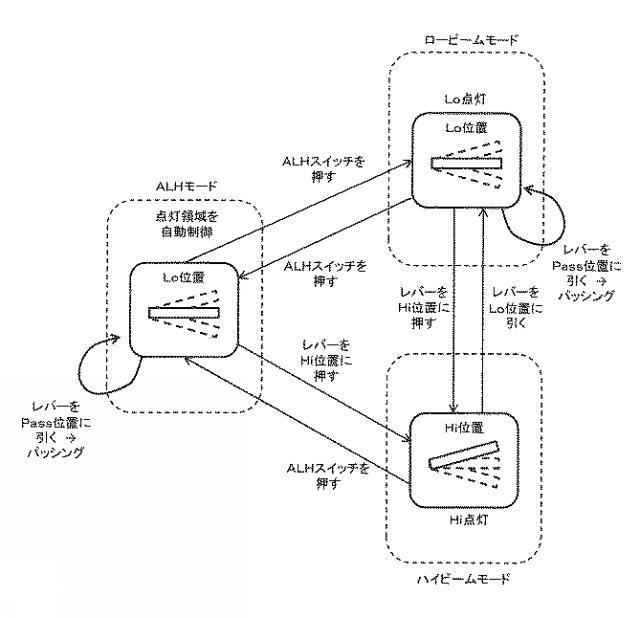 マツダ、ALHの利便性を向上させるスイッチの特許を出願