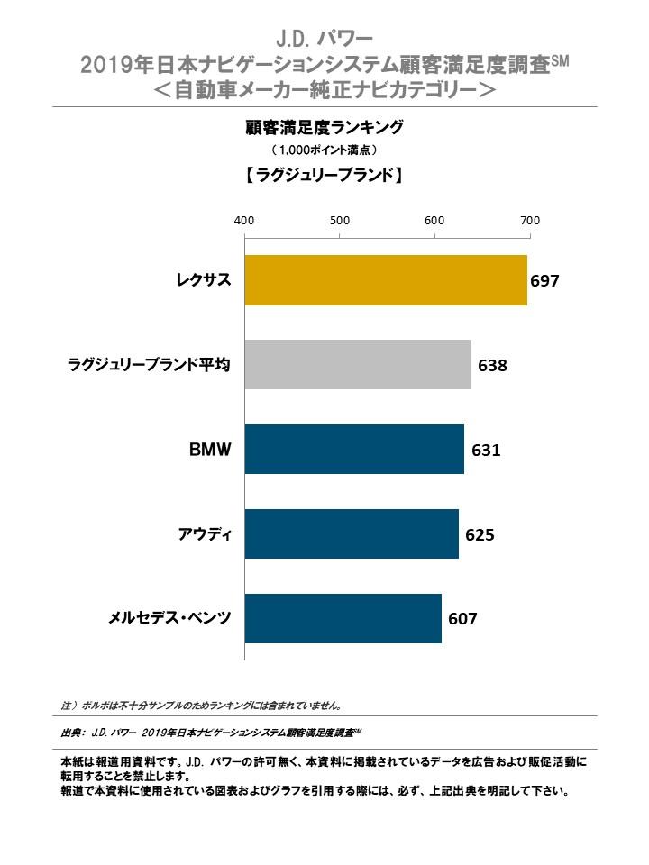 J.D. パワー、2019年日本の純正カーナビの顧客満足度を発表