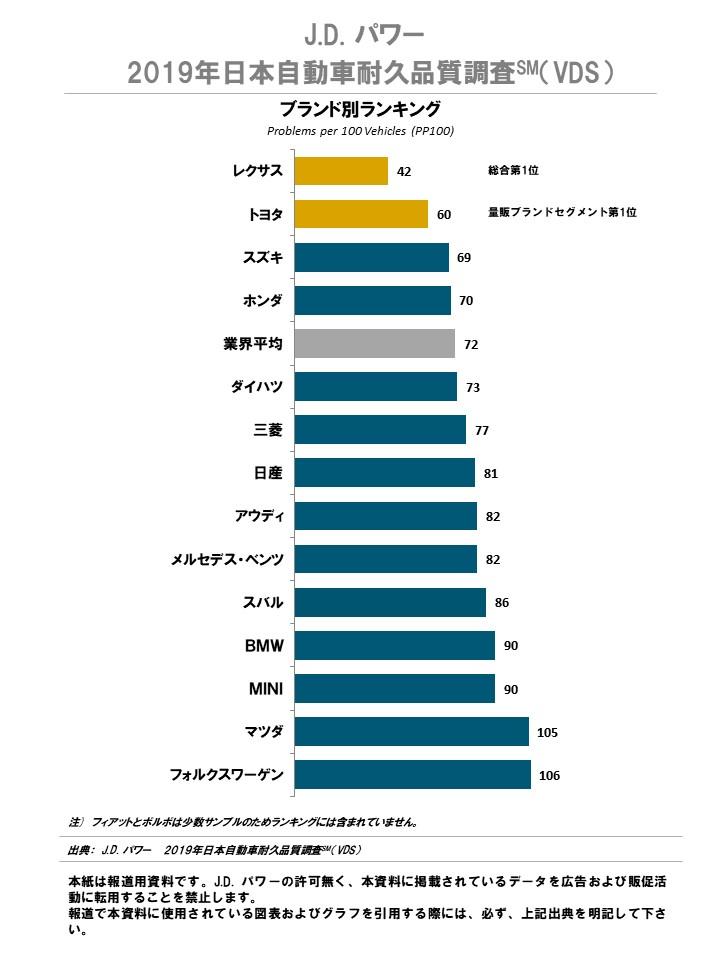 J.D. パワー、2019年日本自動車耐久品質調査の結果を発表