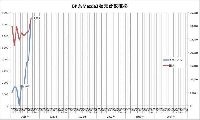 Mazda3、2019年9月のグローバル販売台数は32,760台