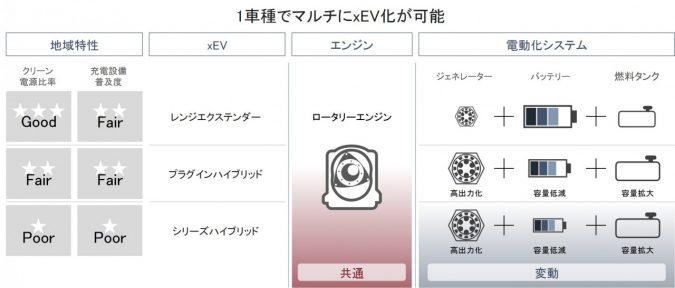 レンジエクステンダーEVの開発を中止、HEVとPHEVに注力