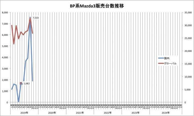 Mazda3、2019年10月のグローバル販売台数は26793台