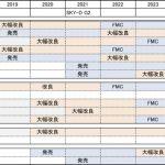 2020年以降のマツダ車のモデルチェンジ・スケジュール予想(改)