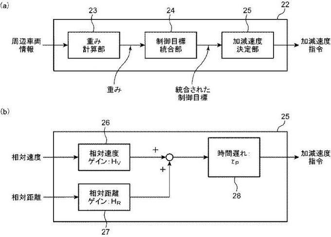マツダ、仮想車両を追従走行のターゲットにする特許を出願